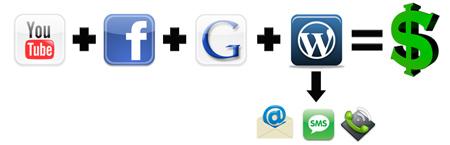 social video marketing formula